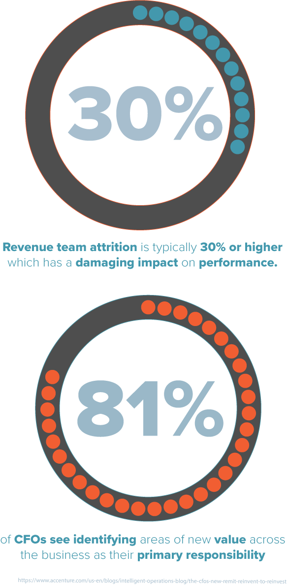 Revenue Management Infographic